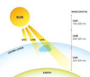 ultra-uv-sun-11