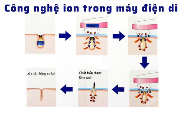 Công nghệ ion trong máy điện di